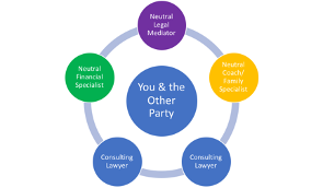 Mediation Process for you and the other party | Diana L. Martinez, Esq. Law & Mediation Offices
